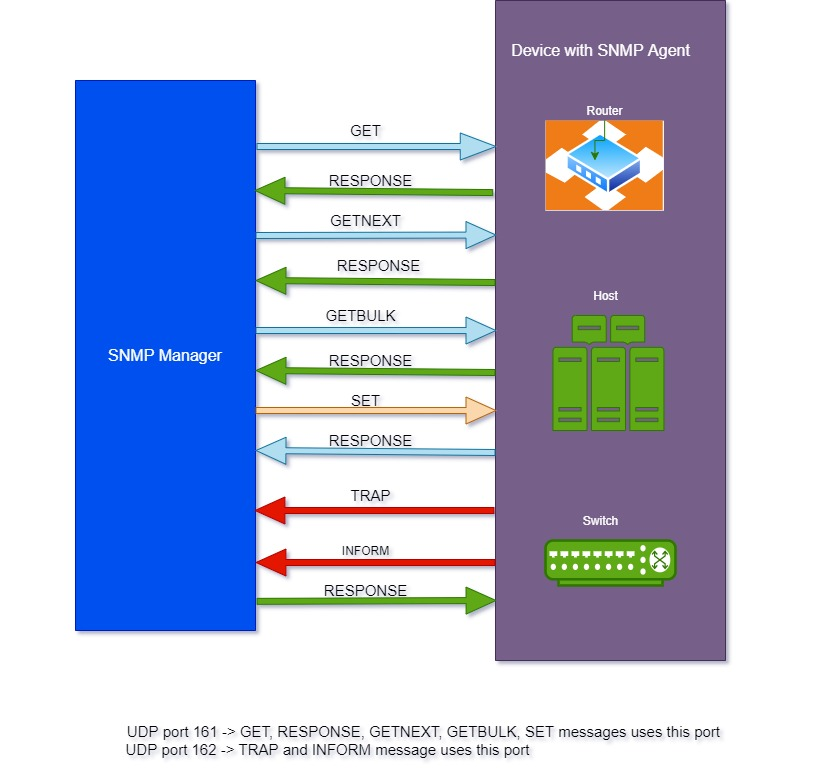What is SNMP ?