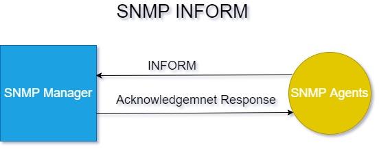 snmp inform