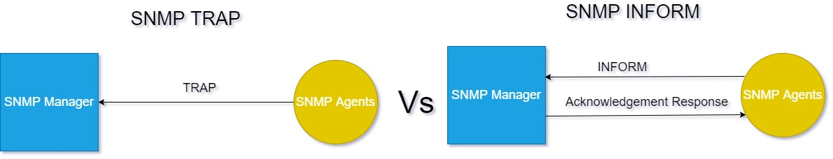 difference between snmp trap and inform