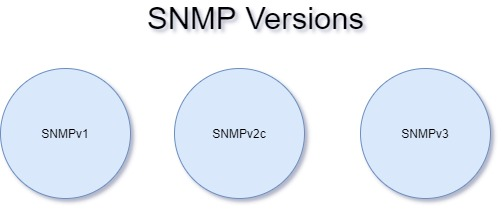 Difference between SNMPv1 SNMPv2c and SNMPv3